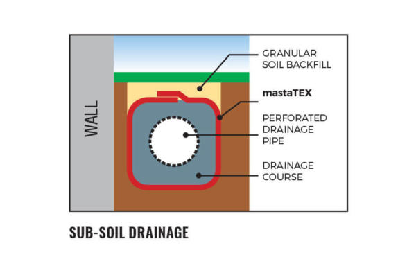 Sub Soil Draignage
